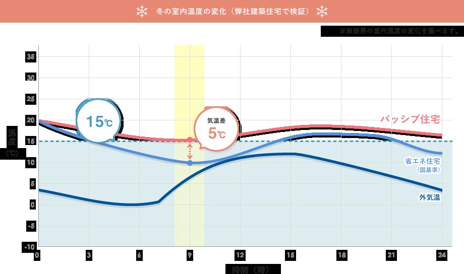 冬の室内温度の変化(弊社建築住宅で検証)