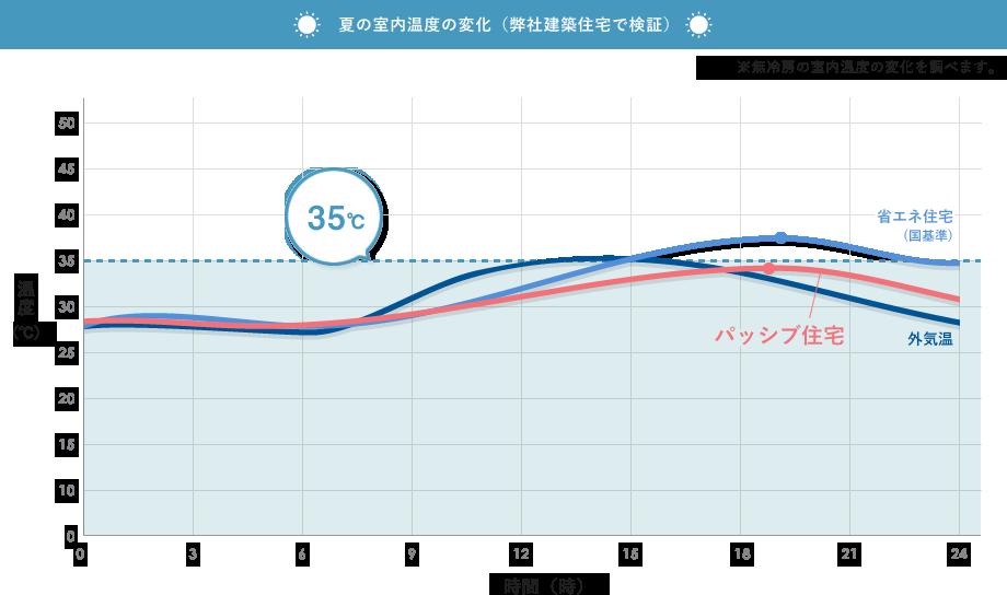 夏の室内温度の変化(弊社建築住宅で検証)