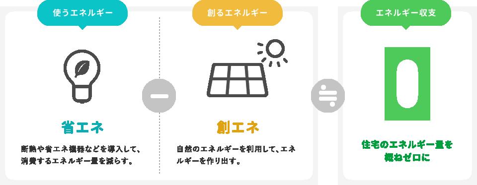 使うエネルギー-創るエネルギー≒エネルギー収支